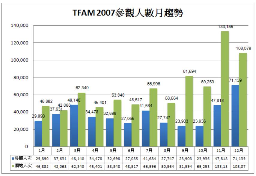 2007參觀人數分析