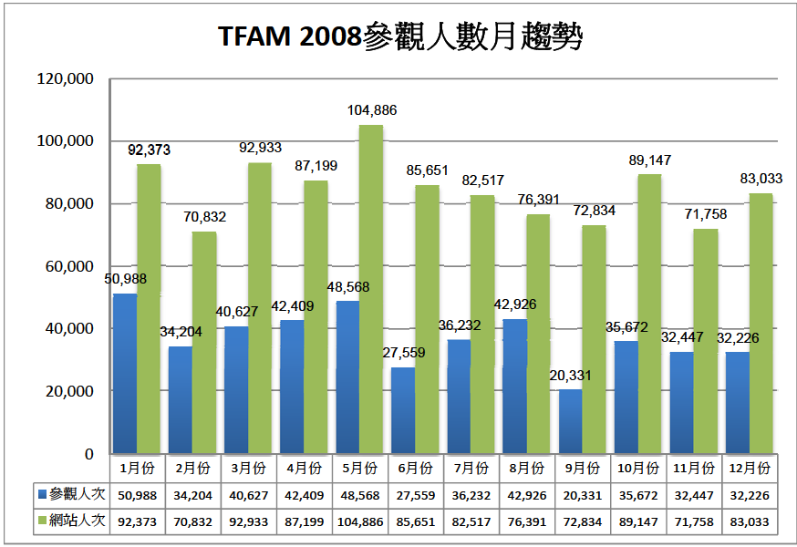 2008參觀人數分析