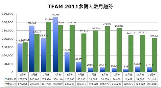 2011參觀人數分析