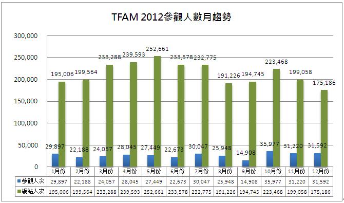 2012參觀人數分析