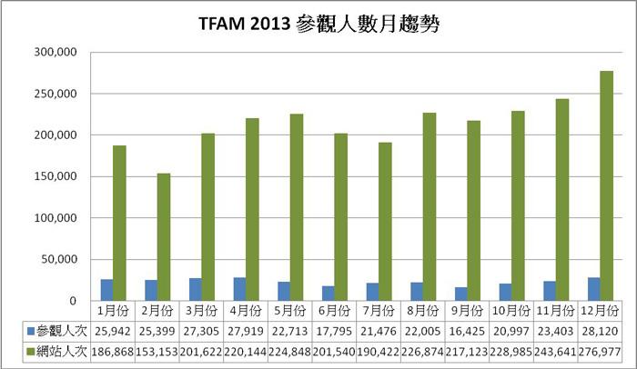 2013參觀人數分析