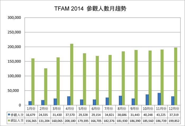 2014參觀人數分析