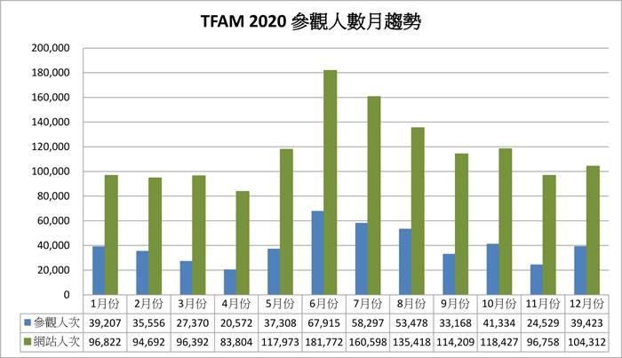 2020參觀人數分析