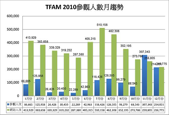 2010參觀人數分析