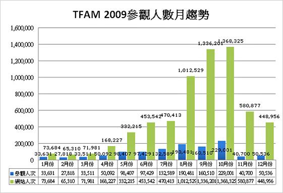 2009參觀人數分析