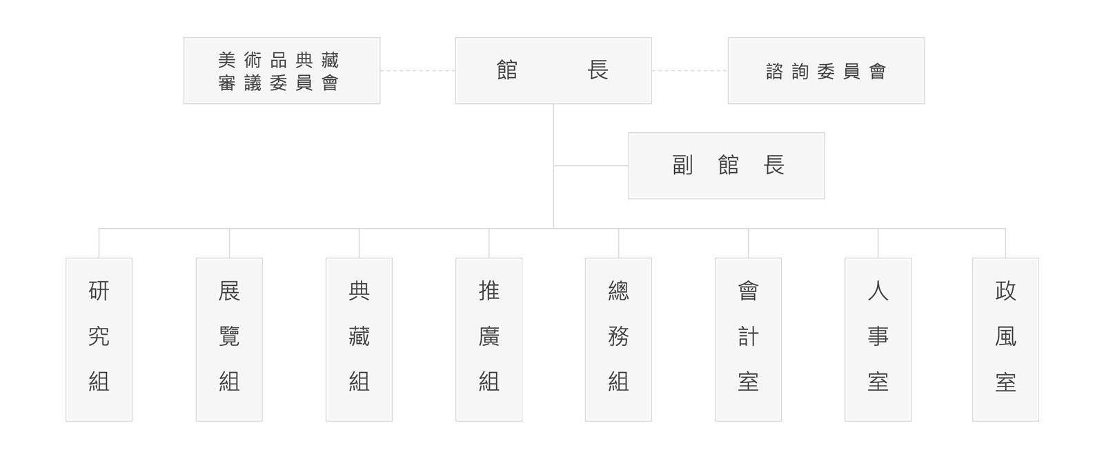 臺北市立美術館-組織架構圖